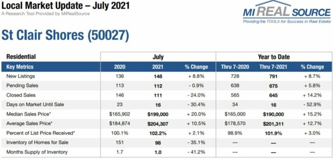 Housing Market Trends in July for St. Clair Shores MI - Team Tag It Sold