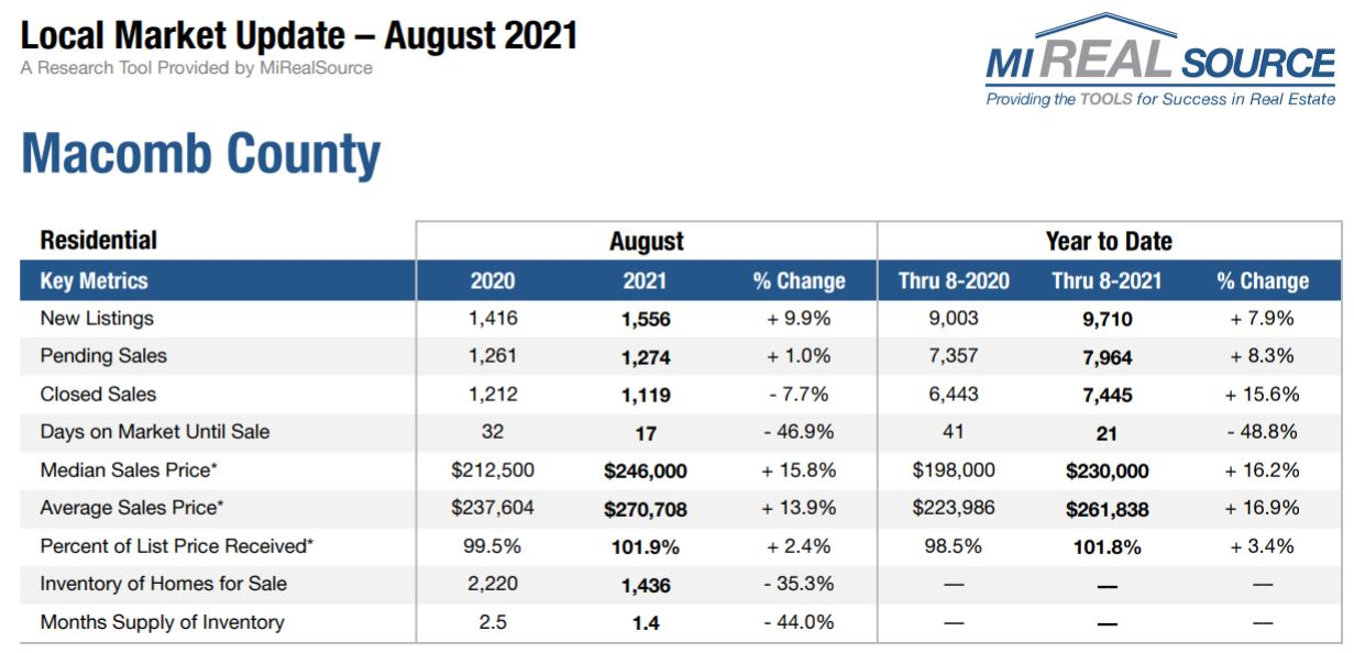 Macomb County Market Trends for Sept - Team Tag It Sold