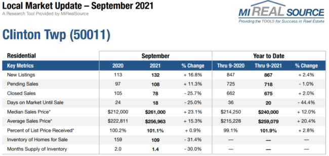 Clinton Twp Mi Housing Market Trends for October 2021   Team Tag it Sold