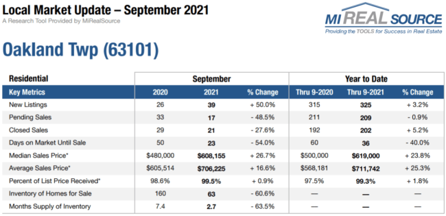 Oakland Twp MI Housing Market Trends for October 2021 | Team Tag It Sold