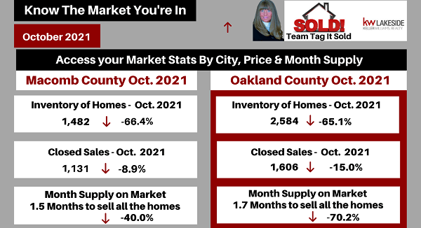 Metro Detroit Housing Market Trends for October 2021   Team Tag It Sold